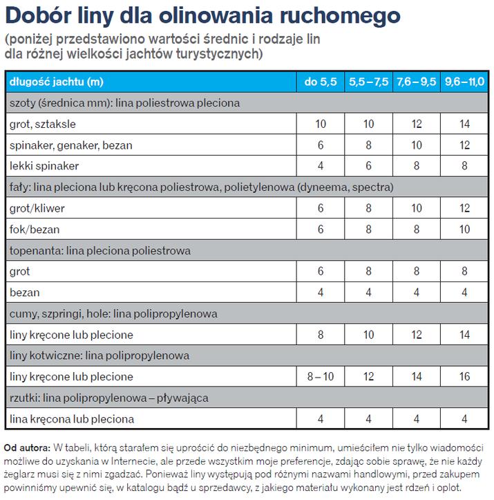 Sznurkologia - tabela